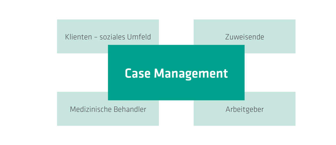 Case Management bei We-Care